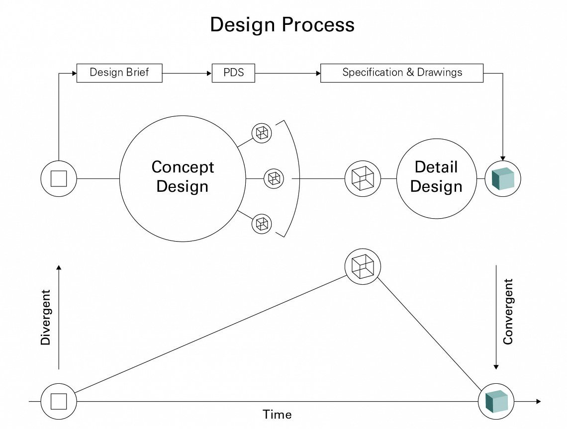 © Design Process copyright Dagfinn Aksnes 2010